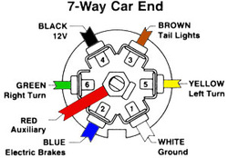 7 Way Round Trailer Wiring Diagram on trailer wire diagram 7 pin