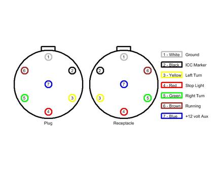 Trailer Plug Wiring Diagram Australia besides 7 Way Plug Wiring Diagram as well Sae Trailer Wiring Diagram additionally 7 Rv Blade Wiring Diagram additionally 6 Wire Trailer Wiring Diagram Tandem. on 7 pin round trailer plug wiring diagram